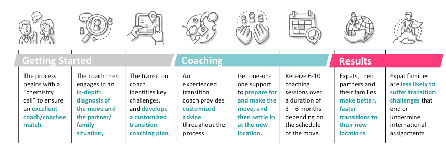 Coaching - Katia Vlachos - Expat Transition Coach
